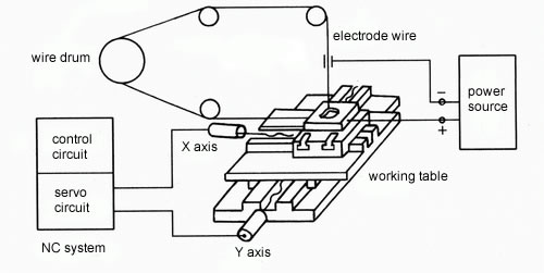 principle of wire cut edm
